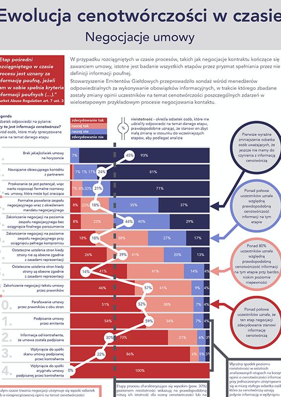 Infografika Ewolucja Cenotwórczości w czasie- negocjacje umowy