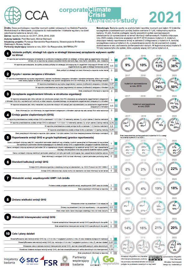 Infografika CCA_2021